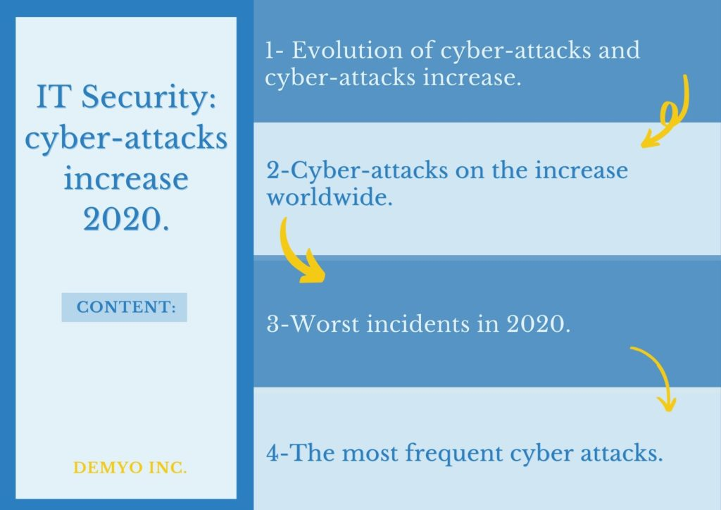 cyber-attacks increase